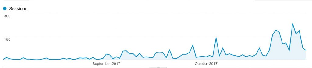 Traffic graph from third month blogging