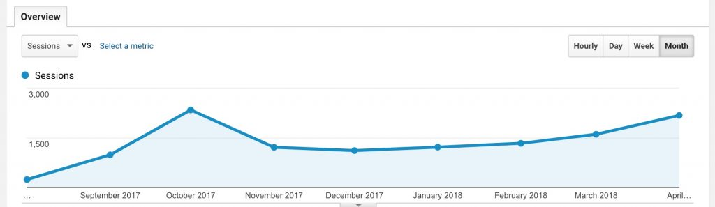 Seven months of traffic: screenshot from Google Analytics that shows a slow but steady increase.